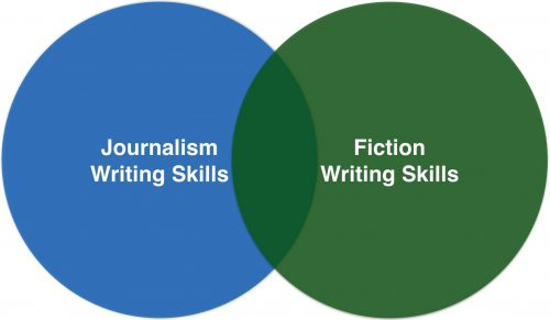 Venn Diagram of Journalism Skills and Fiction Skills